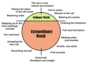 Heros-Journey graphic